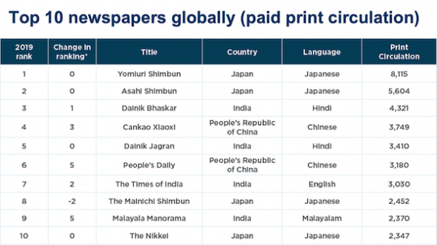 Paid circulation (in millions)